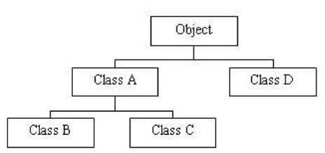 Image result for pengertian Inheritance (pewarisan sifat) oop